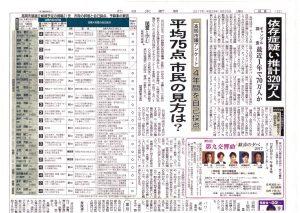 9月30日付けの北日本新聞・市議会現職のアンケート